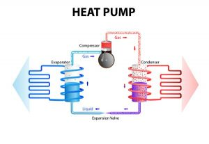 Heat Pump Ductless Air Conditioner